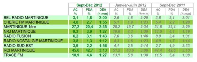 Source : Médiamétrie - Métridom - Septembre-Décembre 2012 - Copyright Médiamétrie - Tous droits réservés