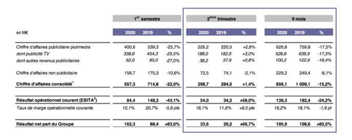 Un chiffre d'affaires publicitaire de 226.2 M€ (+2.6%) pour le Groupe M6 au 3e trimestre 2020