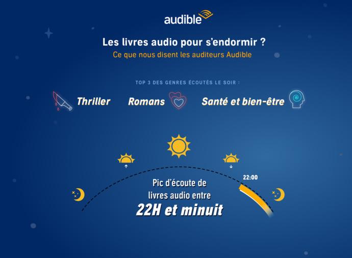 Audible : un programme audio pour une nuit paisible