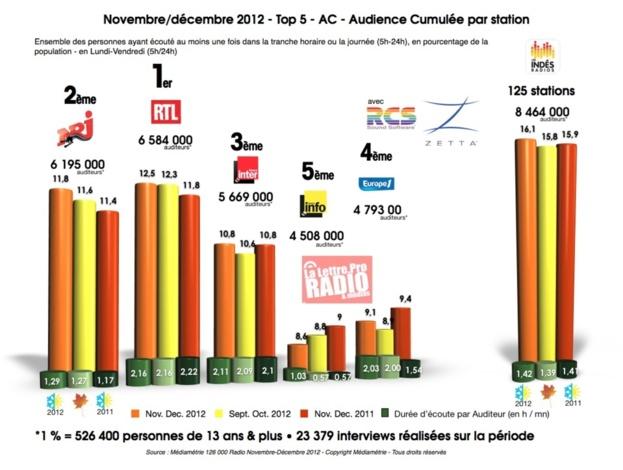 Novembre/décembre 2012 - Top 5 - AC - Audience Cumulée par station © LLP 2013
