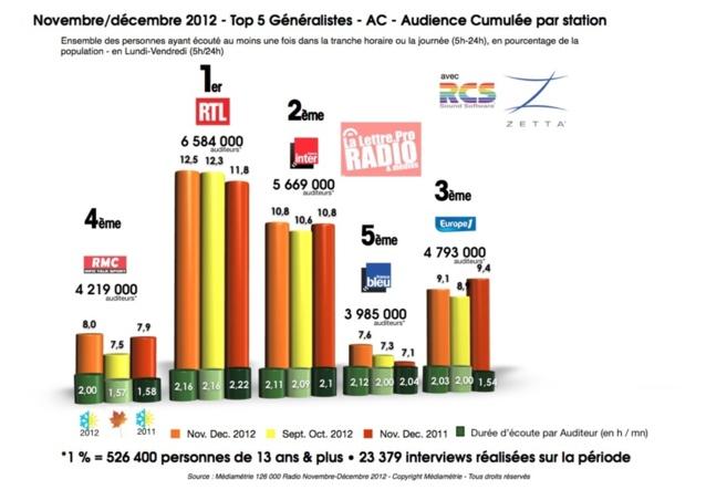 TOP 5 radios généralistes - 126 000 novembre-décembre 2012 © 2013 LLP