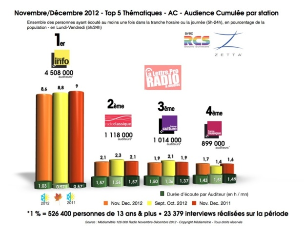 Diagramme exclusif LLP/RCS Zetta - TOP 5 radios thématiques - 126 000 novembre-décembre 2012