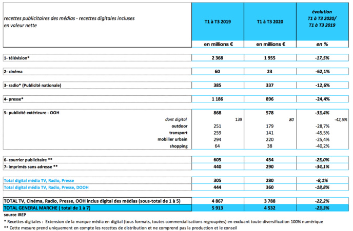 Le marché publicitaire par média @ IREP