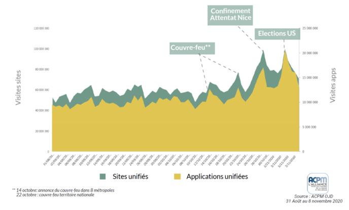 ACPM :  les sites et applications d'actualités fortement plébiscités