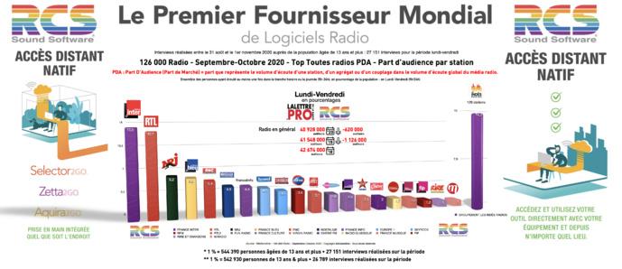 Diagramme exclusif LLP/RCS - TOP 20 radios en Part d'Audience - Lundi-Vendredi - 126 000 Septembre-Octobre 2020