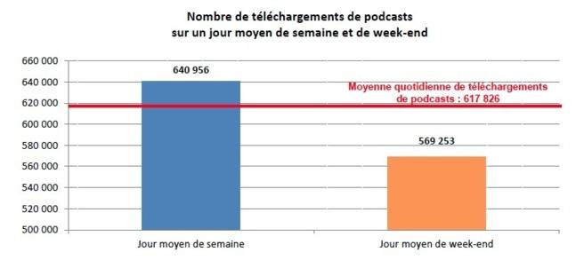 Podcasts : le classement de décembre