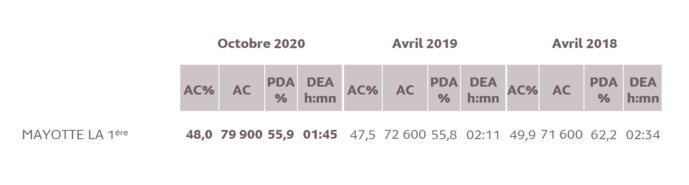 Source : Médiamétrie - Etude ad hoc Mayotte - Octobre 2020 - Copyright Médiamétrie - Tous droits réservés