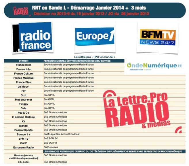 Radio France, Lagardère et NextRadioTV sur la RNT - Onde Numérique autorisée