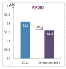 Les radios ont reversé près de 53 M€ à la SACEM