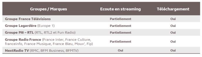 Source : Médiamétrie – eStat Podcast – Novembre 2020 - Copyright Médiamétrie - Tous droits réservés
