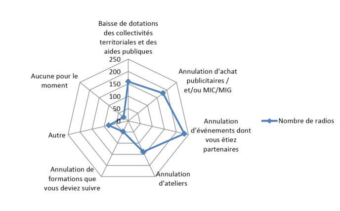 Évaluation des impacts et conséquences de la crise sanitaire pour les 315 radios