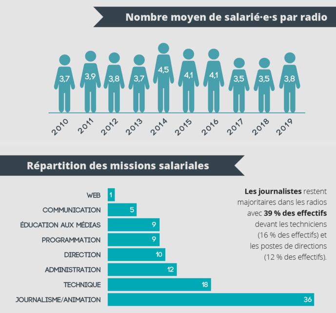 Les radios de la FRAP emploient 84 professionnels pour une moyenne de 3,8 salariés par radio. Une valeur en hausse qui cache toujours quelques disparités territoriales. Ainsi, les 6 radios nantaises ont une moyenne de 6 salariés par radio, alors que les radios en zone rurale ont des équipes à 2 ETP © FRAP