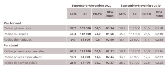 Source : Médiamétrie -Métridom -Septembre-Novembre 2020 -13 ans et plus -Copyright Médiamétrie -Tous droits réservés
