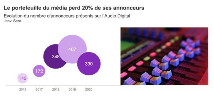 Baromètre de l'AudioDigital – Janvier-Septembre 2020 © Kantar