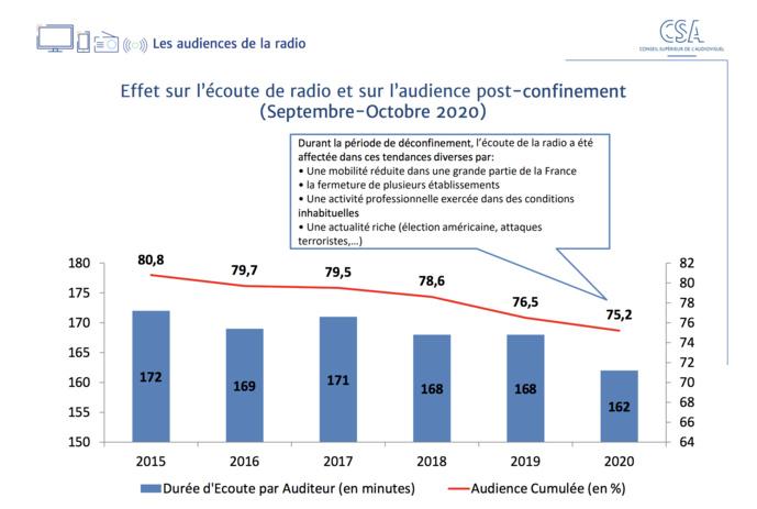 Données : 126 000 Médiamétrie – CDP Septembre-Octobre 2020 © CSA