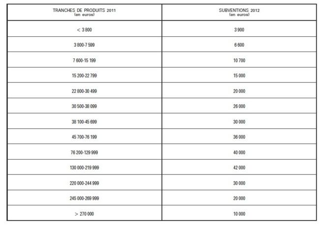 Le montant des subventions d'exploitation versées aux services de radiodiffusion sonore au titre de l'année 2012