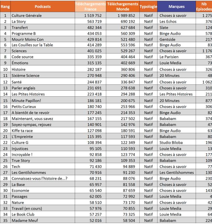 ACPM : le classement des podcasts les plus téléchargés