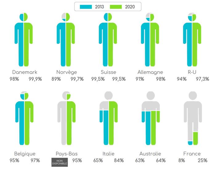 Étendue de la couverture du réseau DAB/DAB+ (en pourcentage de la population couverte)