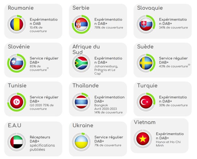 Le taux de couverture de la population sur les marchés émergents