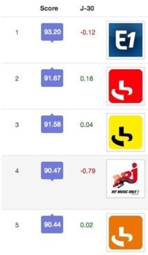 Radios : le classement Digidust Metrics