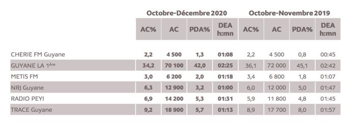 Source : Médiamétrie - Métridom Guyane Octobre-Décembre 2020 -13 ans et plus -Copyright Médiamétrie - Tous droits réservés