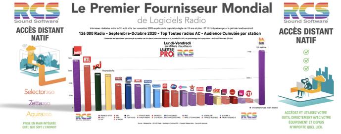 En audience cumulée, le Top 20 des radios des radios les plus écoutées en France en Septembre-Octobre 2020