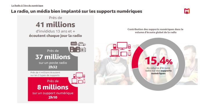 Médiamétrie – Etude 126 000 Radio / Global Radio, Septembre Octobre 2020, AC, DEA, Contribution, Lundi-Vendredi, 5h-24h – Copyright Médiamétrie- Tous droits réservés