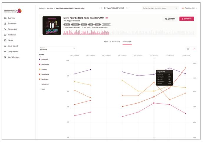 Re-enchantez vos calls out grâce au nouvel hit index d'HyperWorld