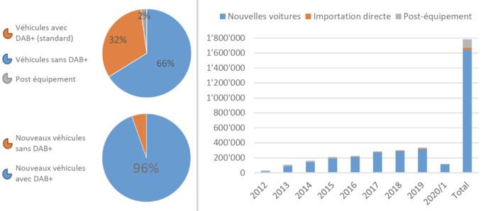 En juin 2020, 1.8 million de véhicules étaient équipés d'un appareil DAB+, (+118 500) Sources : MCDT, weer