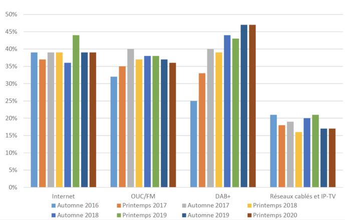 La notoriété du DAB+ n'a pas changé depuis l'automne 2019, et affiche encore la valeur la plus élevée au printemps 2020 avec 47%. Source : Demoscope