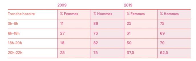Malgré une progression en faveur des femmes pour les heures de grande écoute, le déséquilibre reste significatif sur France Bleu @ Scam