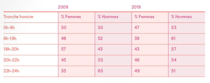 Sur France Inter, la part des femmes dans les programmes de jour est en nette diminution et passe de 57% à 43% durant le 18-20. Mais, leur présence s'accroit en fin de soirée © Scam