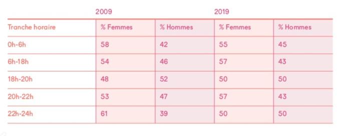 Sur RFI, les femmes restent majoritaires en journée depuis 10 ans avec une belle parité durant le 18-20 et en fin de soirée pour les programmes gérés par la Scam © Scam
