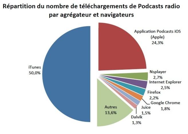 Catch-Up radio : les chiffres en février