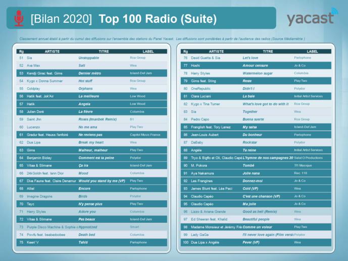 Yacast fait le bilan de l'année musicale 2020