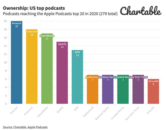 Près de 2 podcasts par minute en 2020