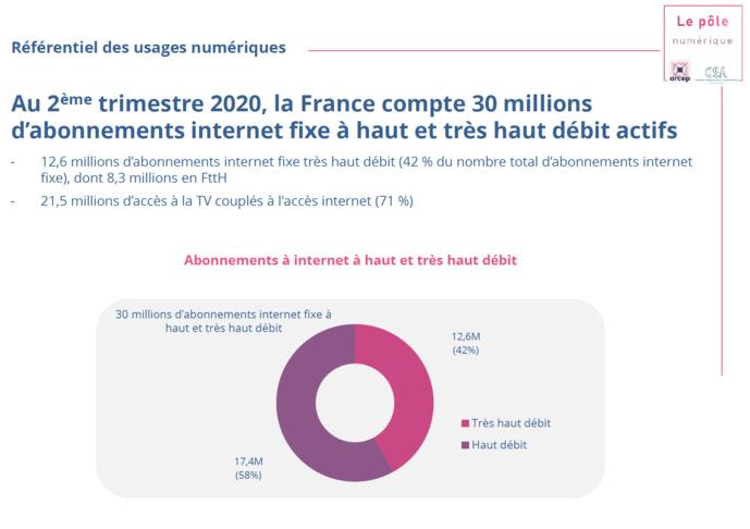 Source : Observatoire des services fixes haut et très haut débit : abonnements et déploiements - T2 2020, Arcep