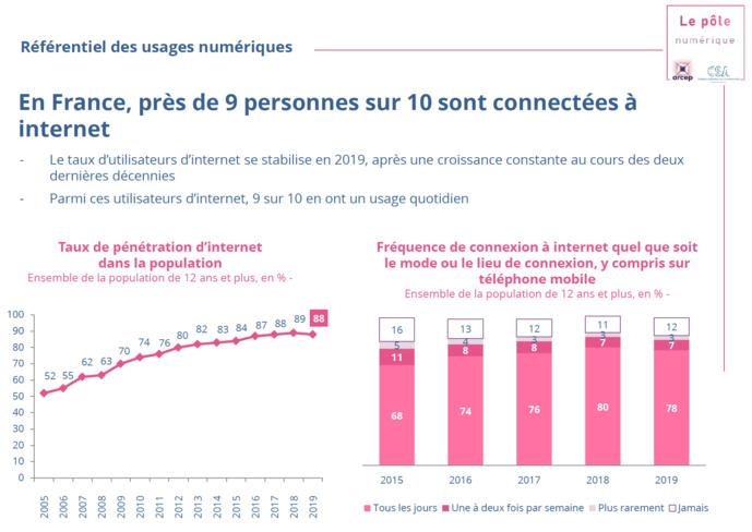 Source : Baromètre du numérique 2019, étude CREDOC réalisée pour le compte de l'Arcep, du CGE et de l'Agence du numérique