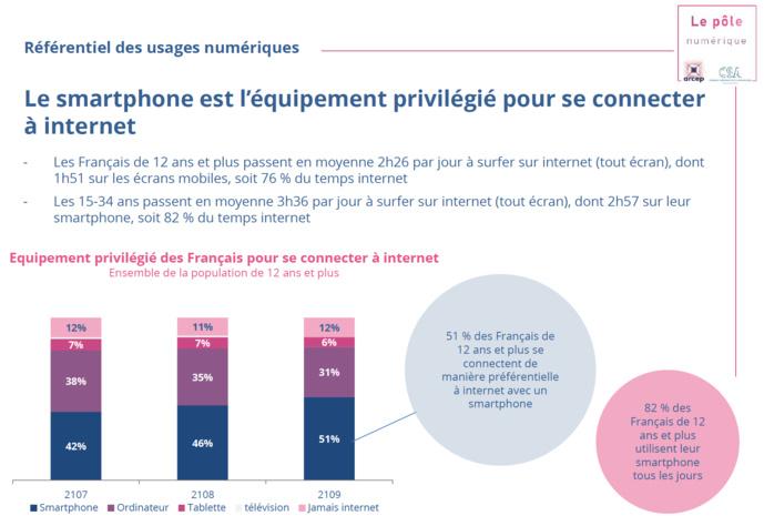 Sources : -Communiqué de presse, Audience Internet Global en France en juin 2020, 08/2020, Mediametrie, -Baromètre du numérique 2019 ; étude CREDOC réalisée pour le compte de l'Arcep, du CGE et de l'Agence du numérique