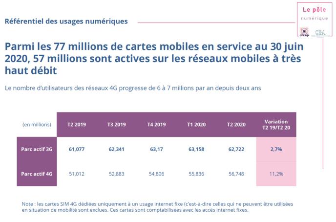 Source : Observatoire trimestriel des services de communications électroniques, T2 2020, Arc