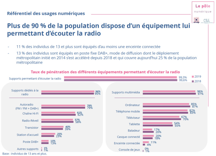 Source : Observatoire de l'équipement audiovisuel des foyers de France métropolitaine, T3 et T4 2019, CSA et Mediametrie