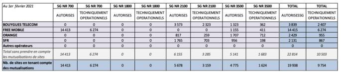 Tableau de synthèse de la 5G en métropole © ANFR
