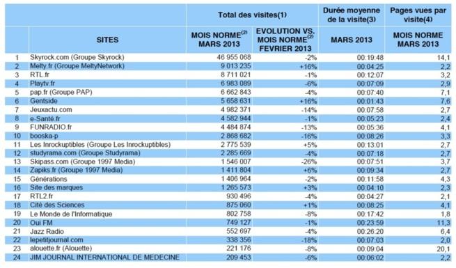 Le classement CybereStat des sites souscripteurs de l'étude Médiamétrie