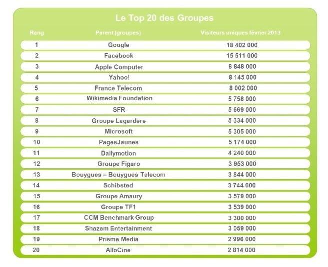 Source : Médiamétrie – Février 2013 - Copyright Médiamétrie - Tous droits réservés