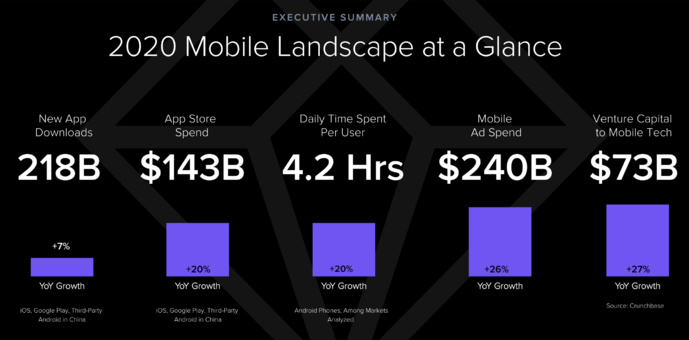 Hausse du streaming vidéo en mobilité
