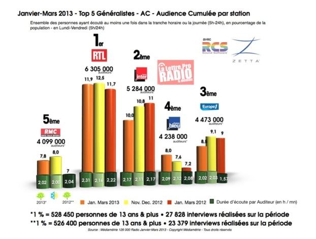 TOP 5 radios généralistes - 126 000 janvier-mars 2013 © 2013 LLP