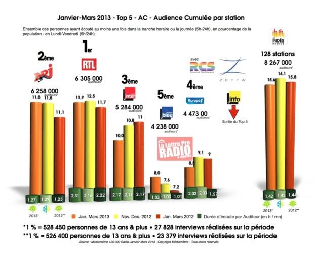 janvier-mars 2013 - Top 5 - AC - Audience Cumulée par station © LLP 2013