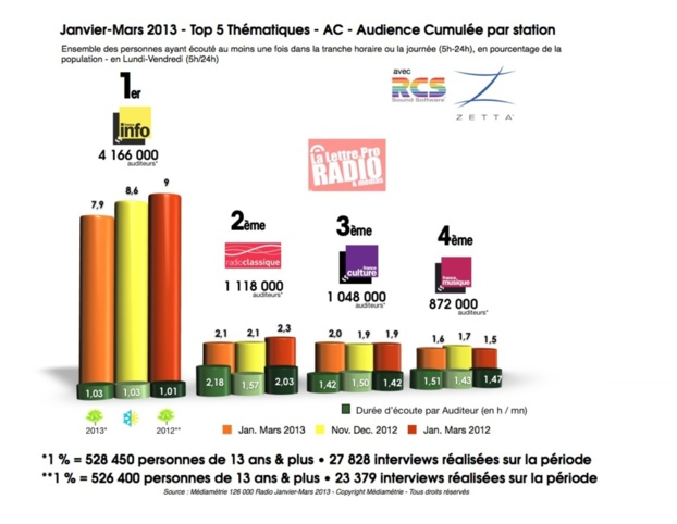 janvier-mars 2013 - Top 5 radios thématiques - AC - Audience Cumulée par station © LLP 2013