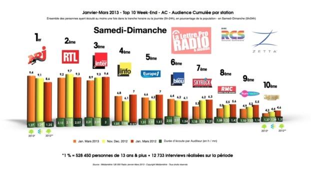 janvier-mars 2013 - Top 10 radios en Samedi-Dimanche - AC - Audience Cumulée par station © LLP 2013