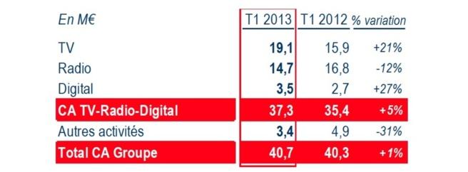 Pub : - 12% pour RMC et BFM Business